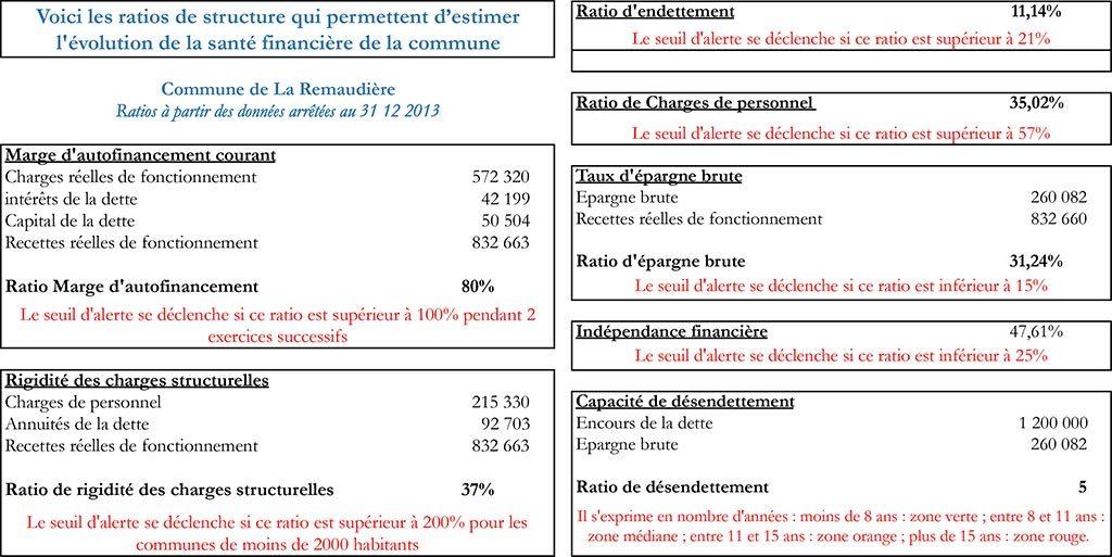 Ratios présentés par Fidélia pour la salle-médiathèque de La Remaudière en décembre 2013
